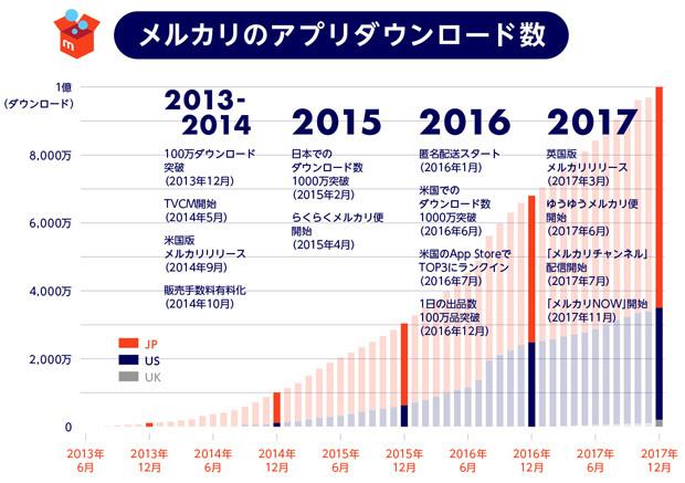 メルカリのアプリダウンロード数(グラフ)