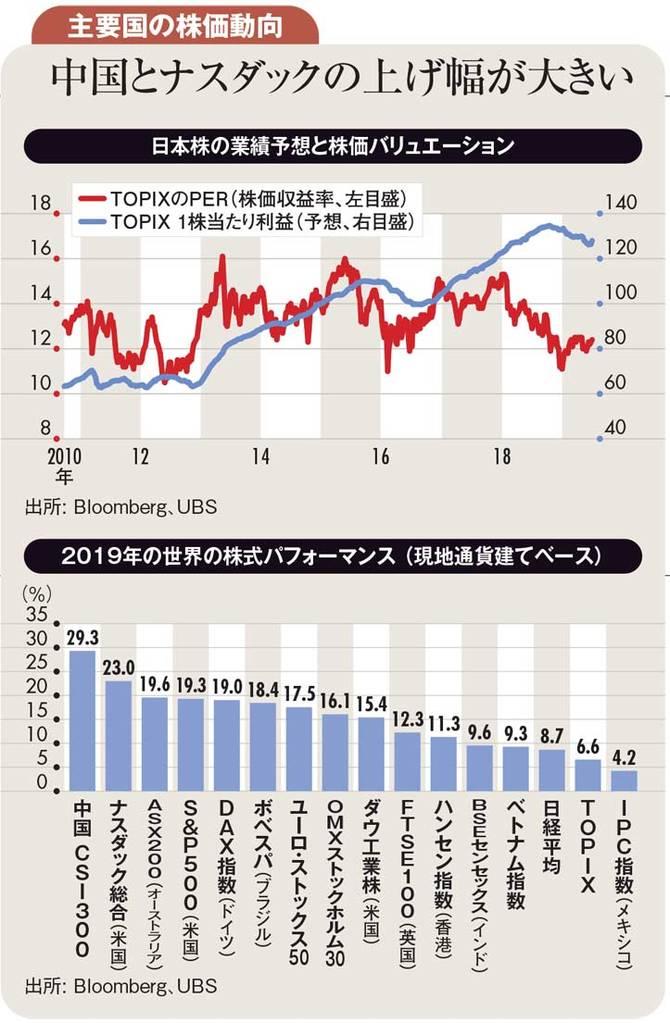 主要国の株価動向