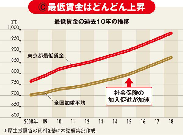 最低賃金の過去10年の推移