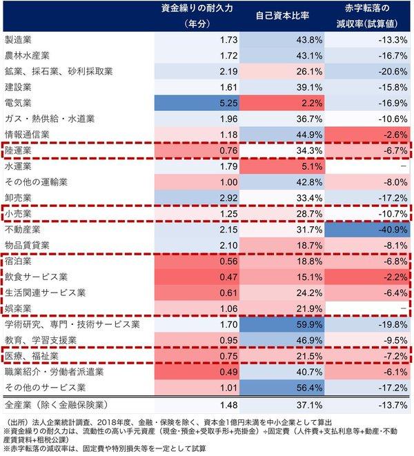 中小企業の財務状況比較