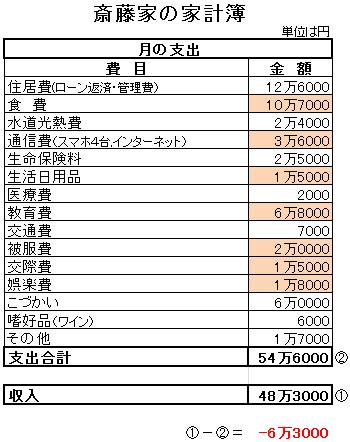 斎藤家の家計簿