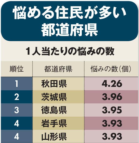 悩める住民が多い都道府県ランキング1位~5位