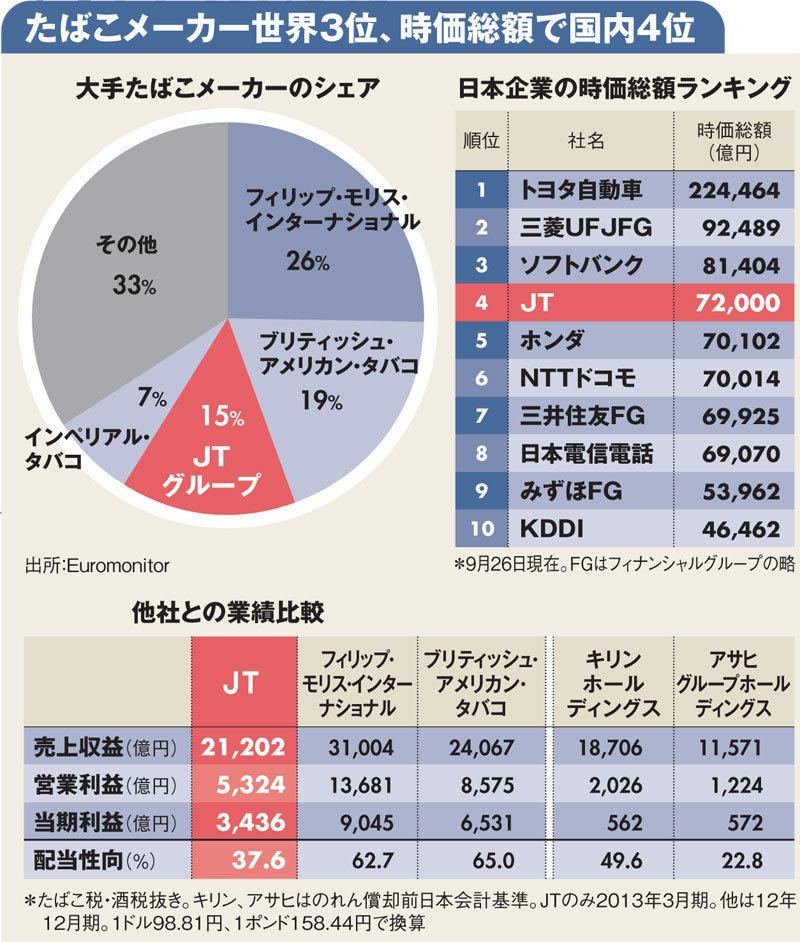 """たばこ 産業 日本 """"たばこ離れ""""の先をにらむJTの企業改革"""
