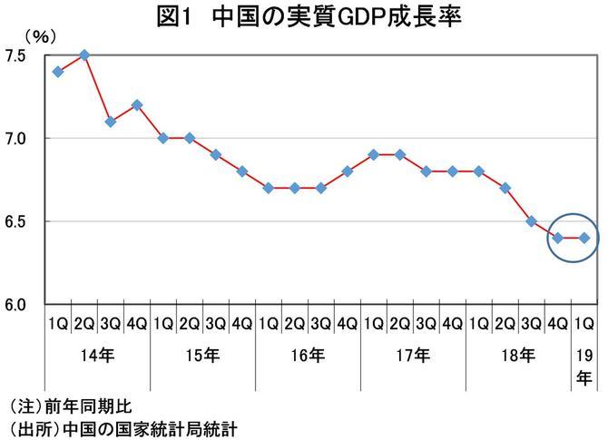 図1 中国の実質GDP成長率