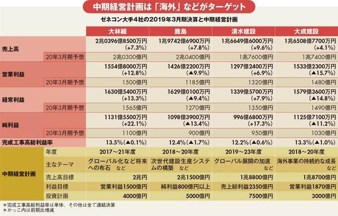 ゼネコン大手4社の2019年3月期決算と中期経営計画