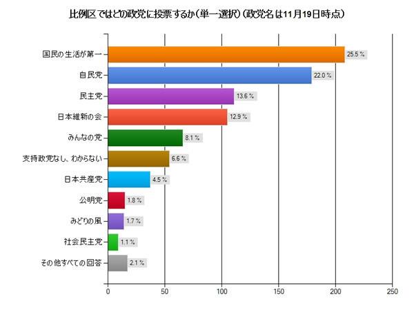 日本未来の党(国民の生活が第一)25.5%、 2位自民党22.0%、3位民主党13.6%、4位維新の会12.9%