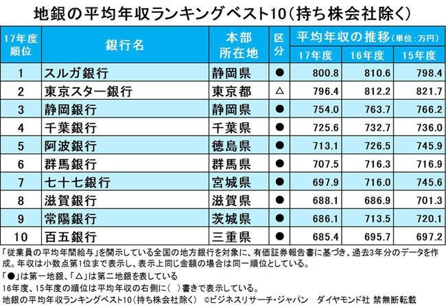 地銀の平均年収ランキング、3位静岡、2位東京スター、1位は?