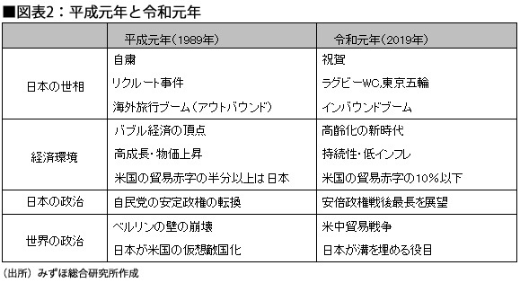 図表2:平成元年と令和元年