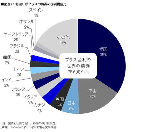 ■図表2:利回りがプラスの債券の国別構成比