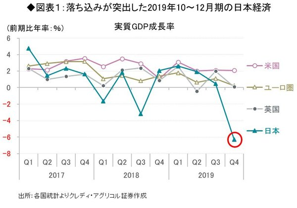 落ち込みが突出した2019年10~12月期の日本経済