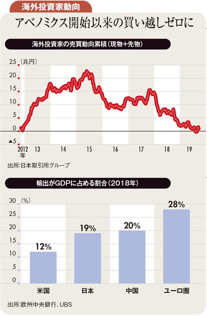 海外投資家動向