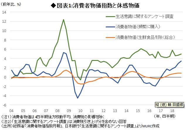 図表1:消費者物価指数と体感物価