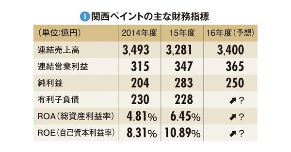【関西ペイント】日本ペイントに追い抜かれるも虎視眈々と次のチャンスを狙う