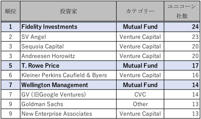 (出所:bizjournal, 'Which investor has the biggest 'unicorn herd?' It's not a VC firm', Sep 20, 2016。尚、フィデリティとウェリトンはUberにバリュエーション$68Bで投資しており、フィデリティ、ティー・ロウ・プライス、ウェリントンいずれもAirBnBにバリュエーション$30Bで投資している)