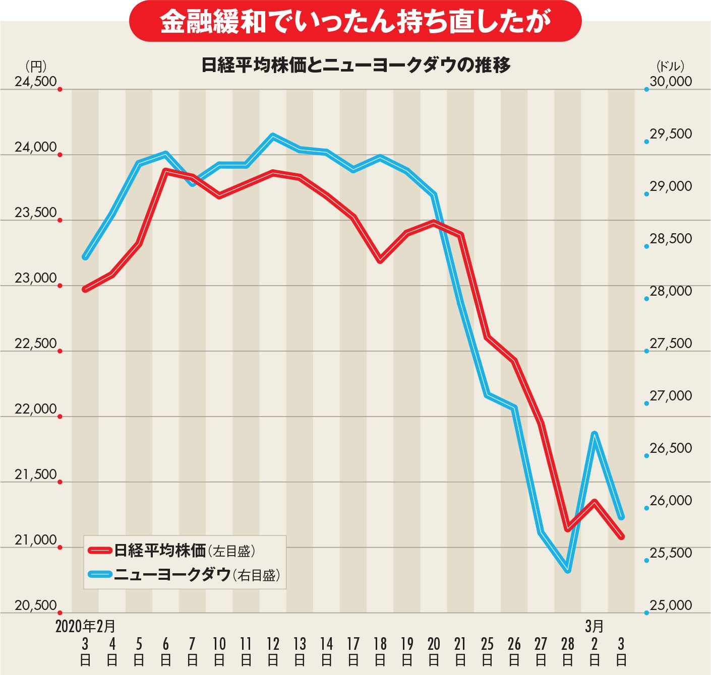 日経平均株価とニューヨークダウの推移