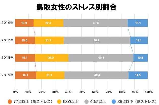 鳥取女性のストレス別割合