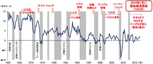 ASCII.jp:日米両国で「実感なき長期景気拡大」が長期間続く理由