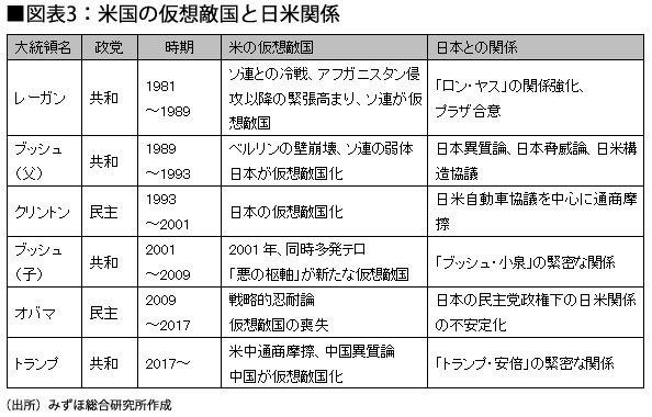 図表3:米国の仮想敵国と日米関係