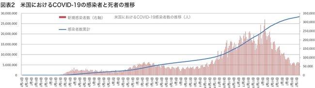 図表2_米国におけるCOVID-19の感染者と死者の推移_1