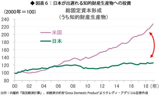 図表6:日本が出遅れる知的財産生産物への投資