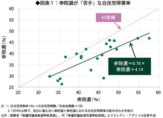 図表1:参院選が「苦手」な自民党得票率