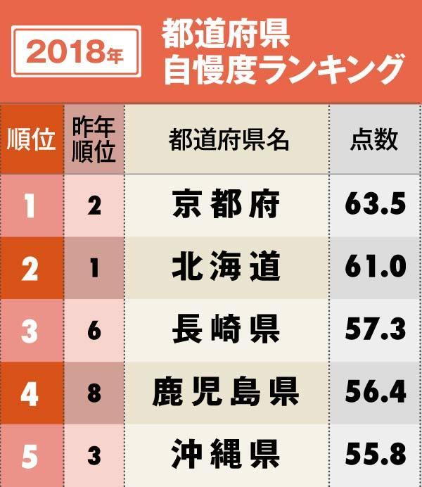 都道府県自慢度ランキングベスト5