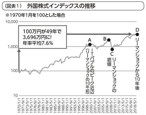 1970~2019年までの外国株式インデックス・ファンドのチャート