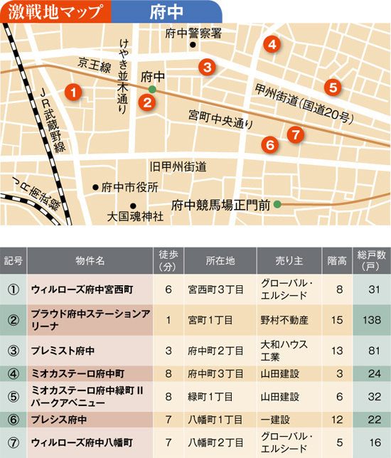 東京23区の大型物件 そして多摩の激戦地「府中」|DOL plus ...