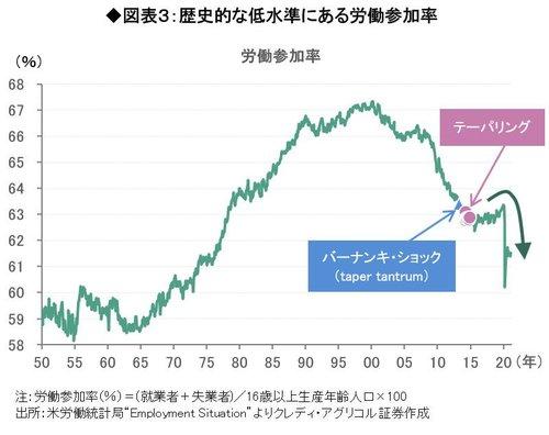 図表3歴史的な低水準にある労働参加率