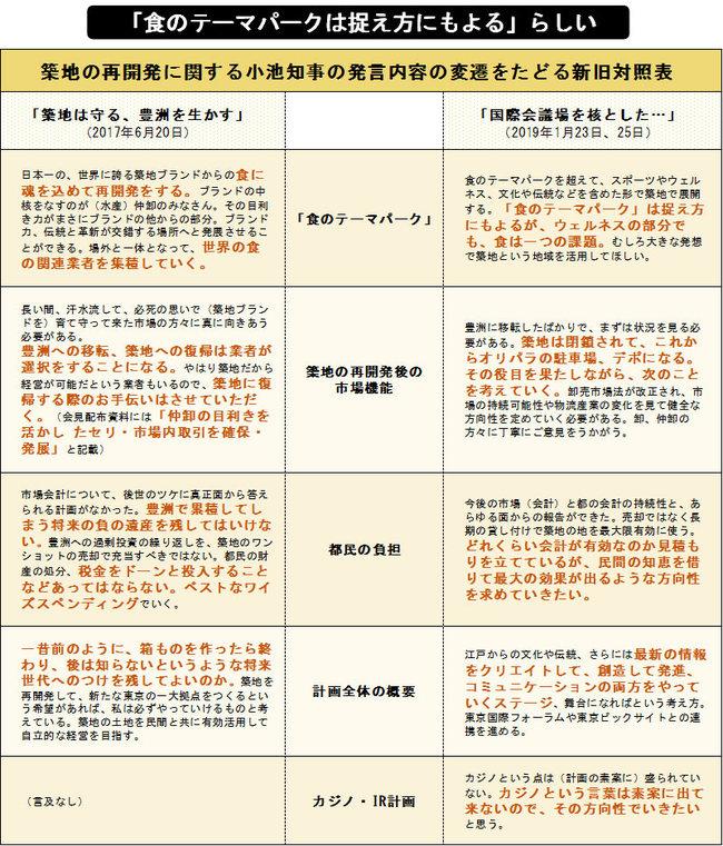 築地の再開発に関する小池知事の発言内容の変遷をたどる新旧対照表