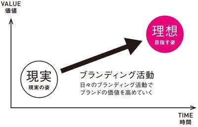 ブランディング活動の図