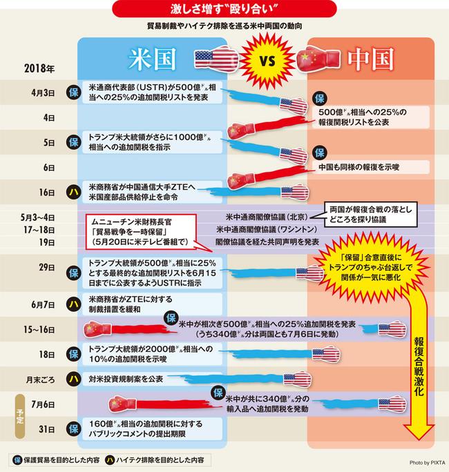 貿易制裁やハイテク排除をめぐる米中両国の動向