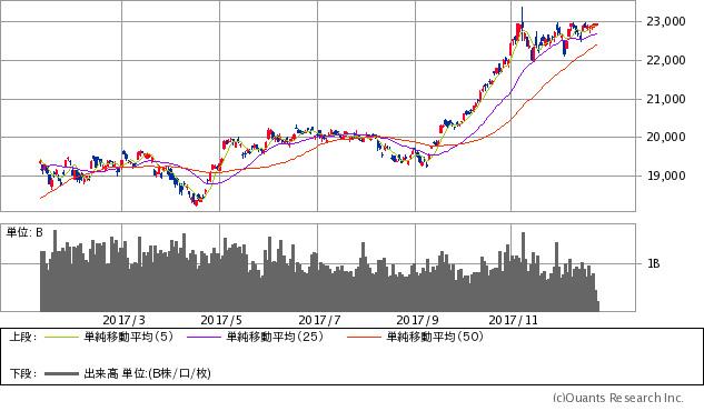 株価 マツオカ コーポレーション