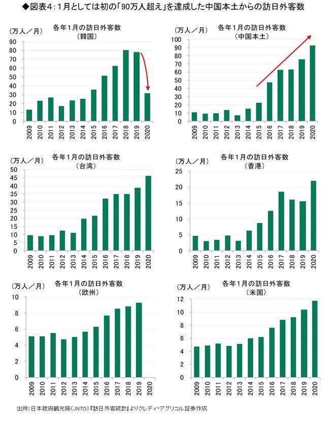 1月としては初の「90万人超え」を達成した中国本土からの訪日外客数