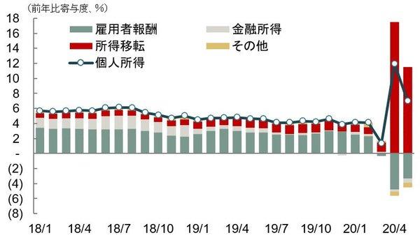 前年比の寄与度分解
