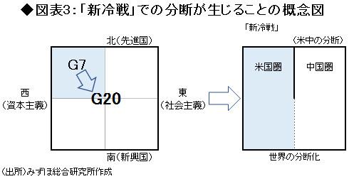 図表3「新冷戦」での分断が生じることの概念図
