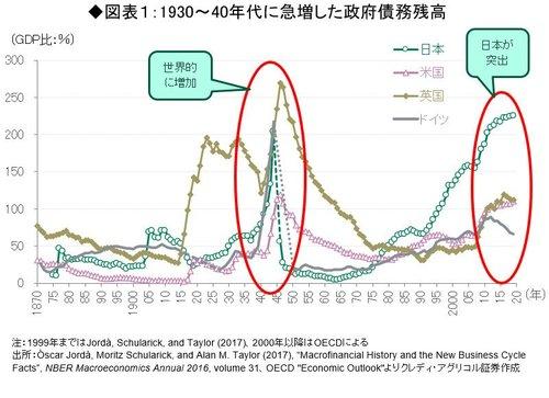 1930~40年代に急増した政府債務残高