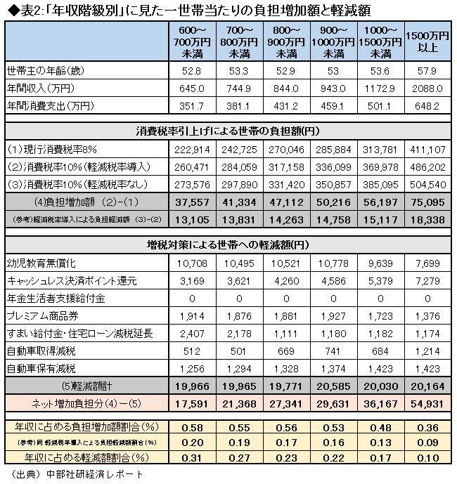 表2『「年齢階級別」に見た一世帯当たりの負担増加額と軽減額』