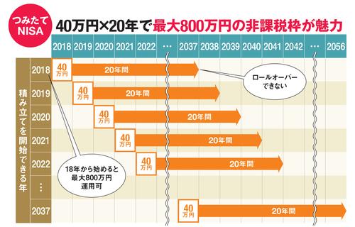 つみたてNISAは40万円×20年で最大800万円の非課税枠が魅力
