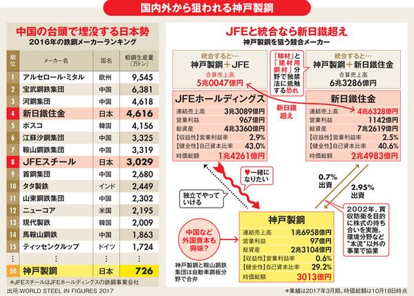 ASCII.jp:神戸製鋼「自主独立」...