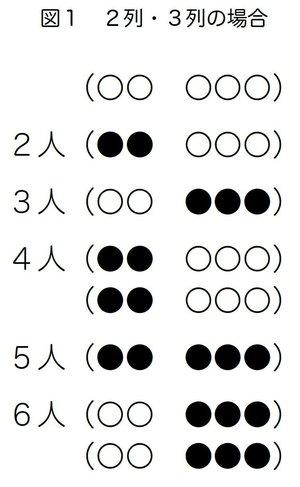 図1 2列・3列の場合