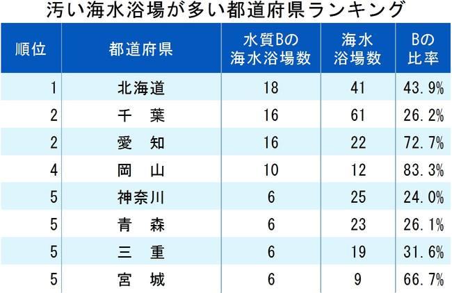 汚い海水浴場が多い都道府県ランキング