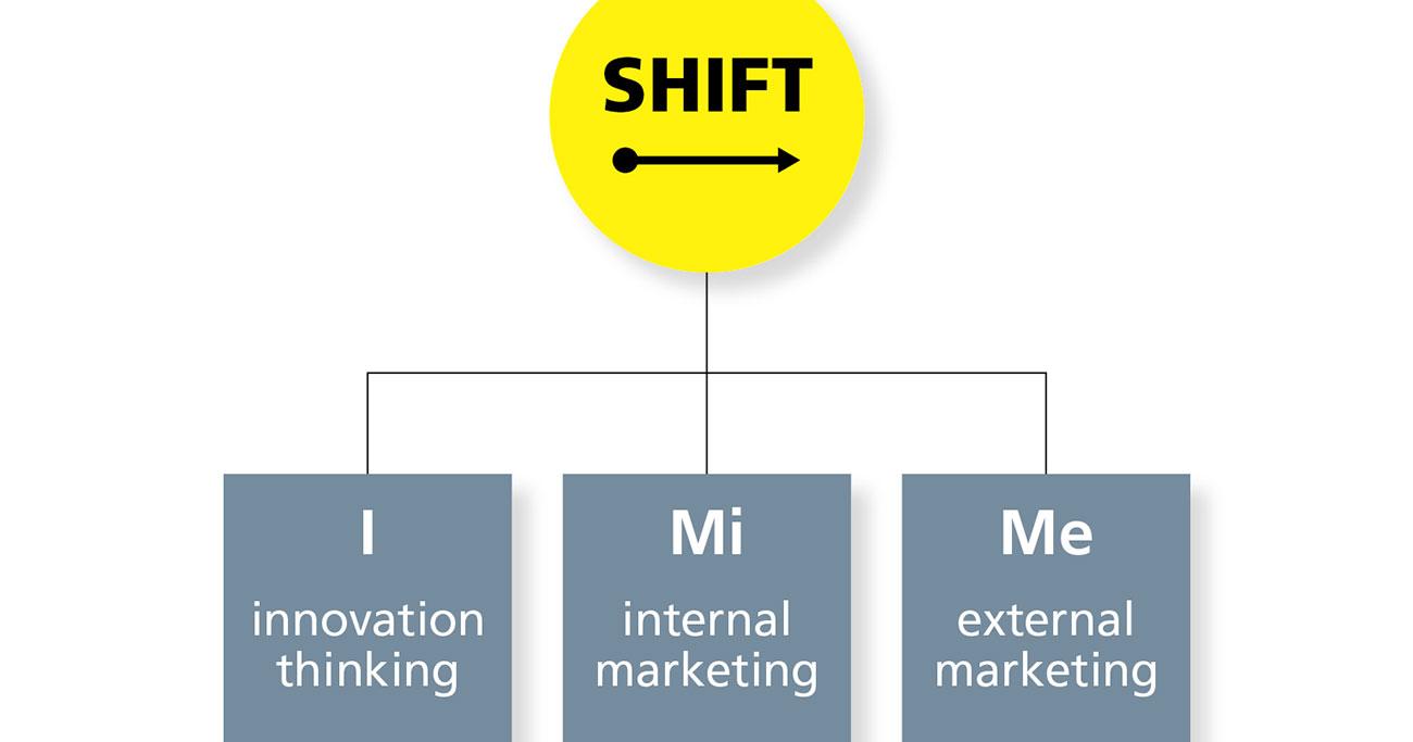 濱口秀司さん「イノベーションは誰もが起こせる」:非連続な変化をうみだす「SHIFT」の3つの基本活動