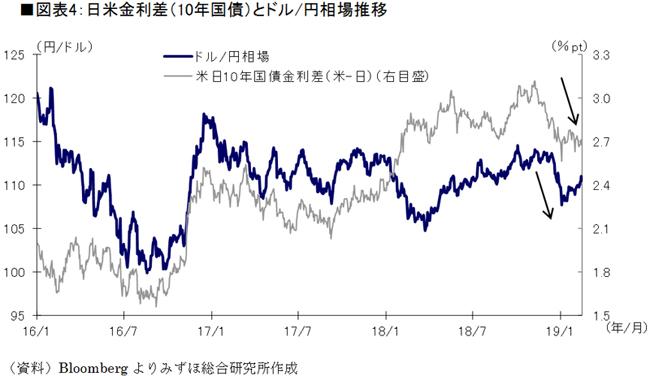 日米金利差(10年国債)とドル/円相場推移(資料)Bloombergよりみずほ総合研究所作成