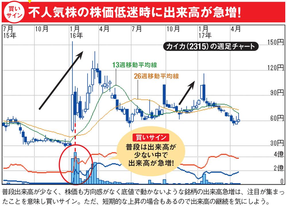 株価チャートの「出来高」の見方...