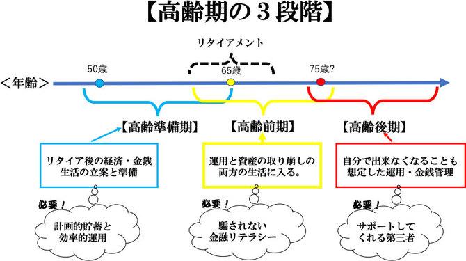 高齢期の3段階の図