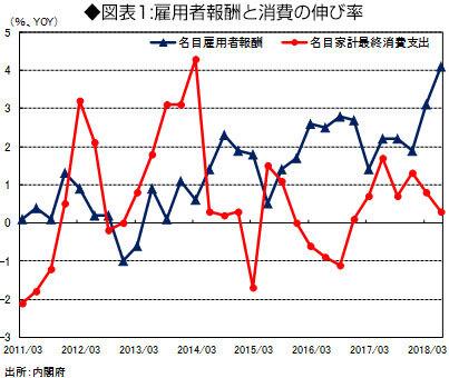 雇用者報酬と消費の伸び率のグラフ