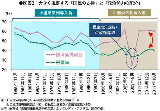 図表2:大きく乖離する「国民の支持」と「政治勢力の配分」