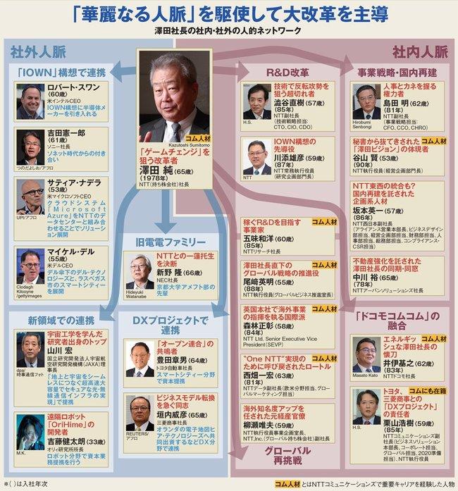 澤田社長の社内・社外の人的ネットワーク