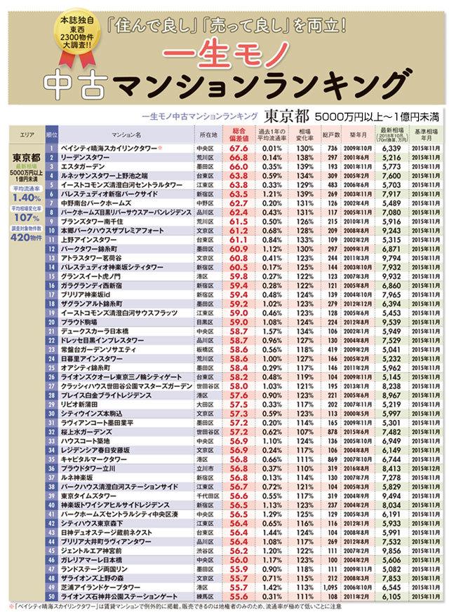 一生モノ中古マンションランキング東京都(5000万円以上1億円未満)1~50位のイメージ